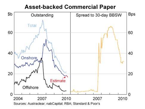 Mortgage Bonds Gfc