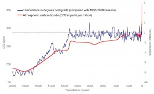 Temperature and CO2 correlation for 20,000 years