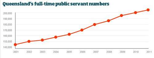 Queensland Public Service Growth 2001-2012