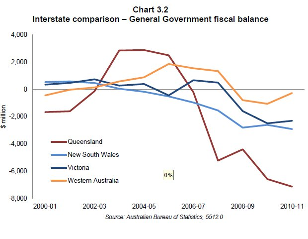 Fiscal balances of Australian States between 2000 and 2011