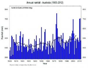 Australian_Rainfall_13_02_Thumb