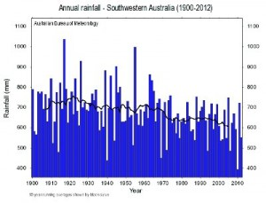 South_Western_Australian_Rainfall_13_02_thumb