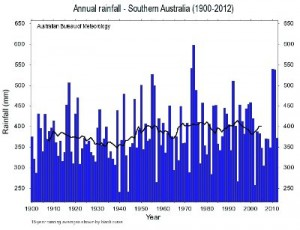 Southern_Australian_Rainfall_13_02_Thumb