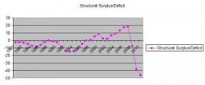 Structural_Surplus