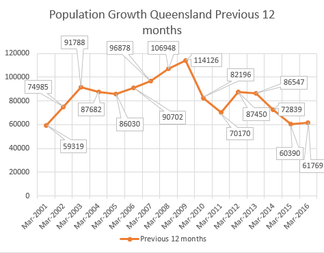 Source: ABS 3101.0 - Australian Demographic Statistics Mar 2016
