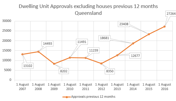 unit_sales_queensland_16_10_11