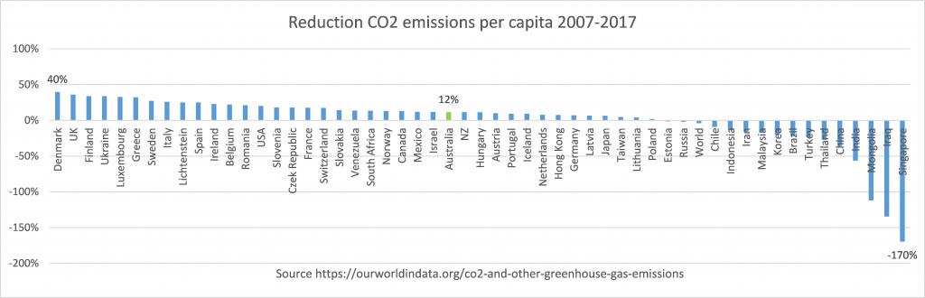 Per_Capita_CO2_Emissions_2007-2017